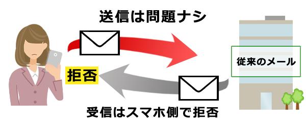 従来のメール